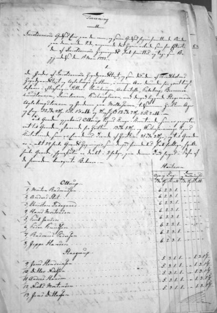 Hoveriforening 1791 for Skjoldemose Hovedgård