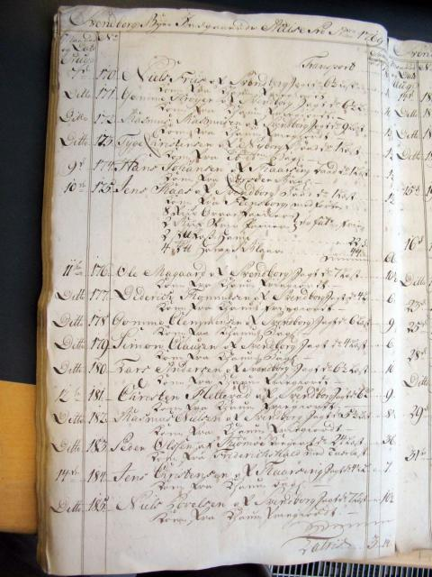 Svendborg Byes Acciseregnskab for Anno 1769 (14)
