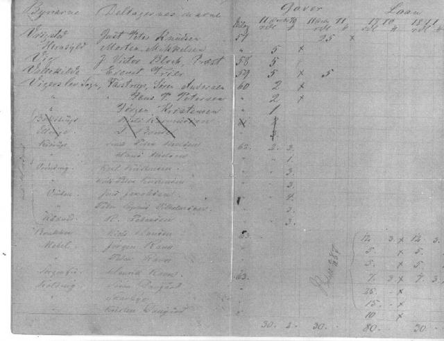Gaver og lån til fortsættelse af Kolds skole (13)